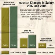 Money-Wise: Our 2008 Salary Survey of the Managed Recreation, Sports & Fitness Industry